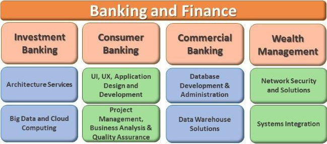 overview of the banking industry in Association and industry overview the banking association south africa is the mandated representative of the banking sector and addresses industry issues through.