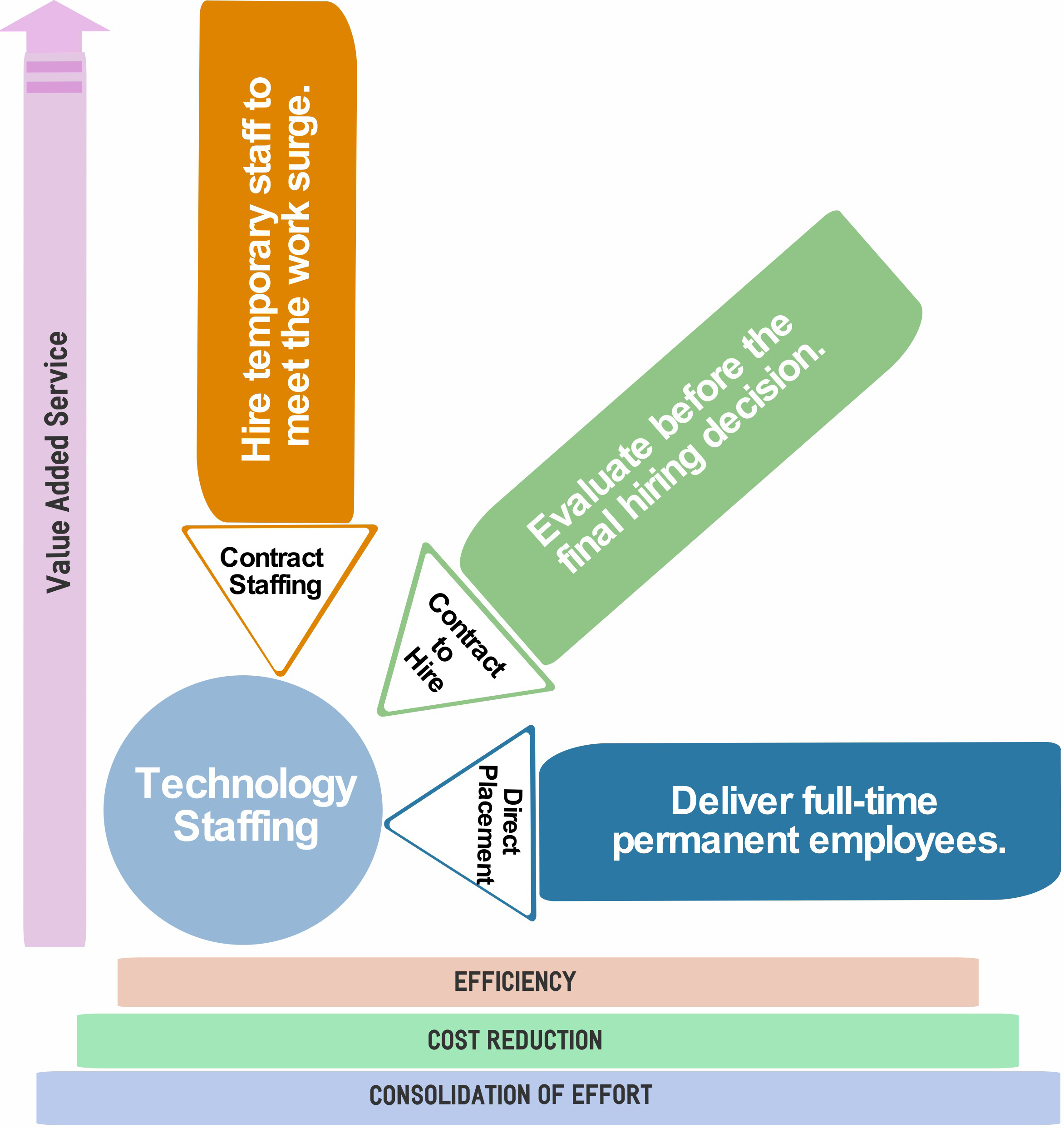 technology staffing diagram